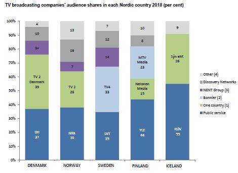 TV companies' audience shares 2018 in the Nordic countries GRAPH