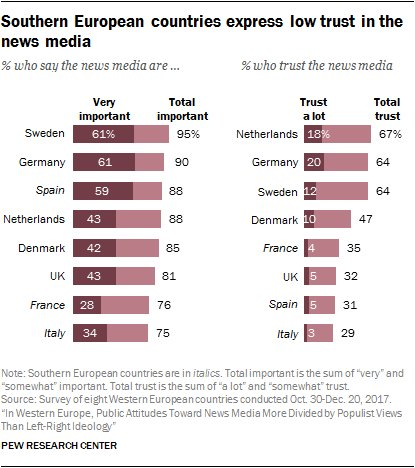 Graph Trust in the news media