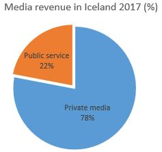 Graph: Media revenue in Iceland - the proportion between public and private media sector
