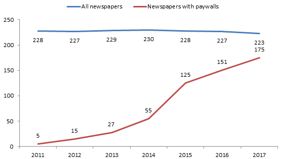 Graph Number of newspapers with digital paymodels