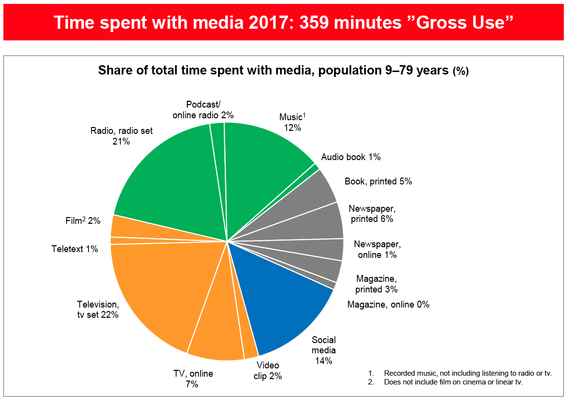 The Media Barometer: First Results 2017 | Nordicom